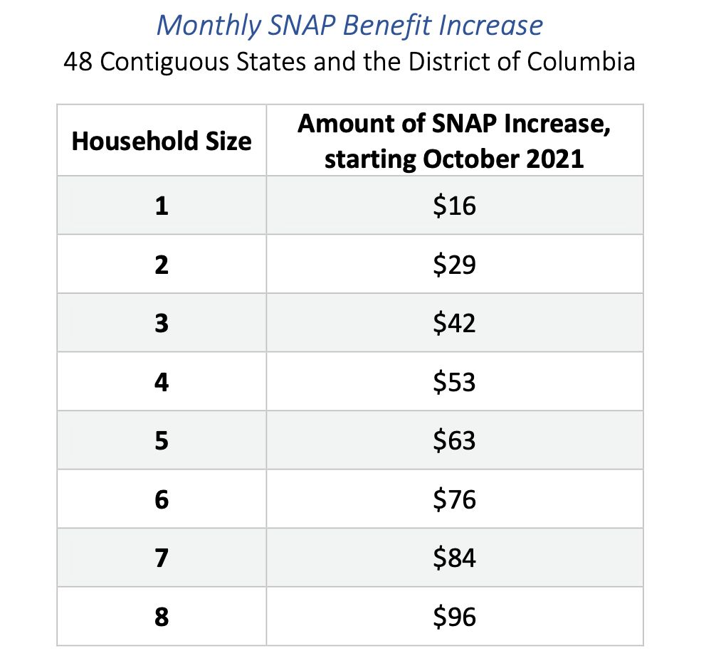 Monthly Snap Benefit Increase 2021.png
